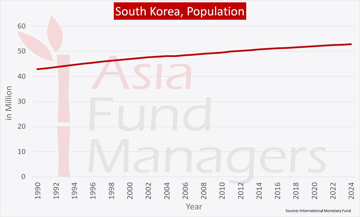 South Korea Economy - Population