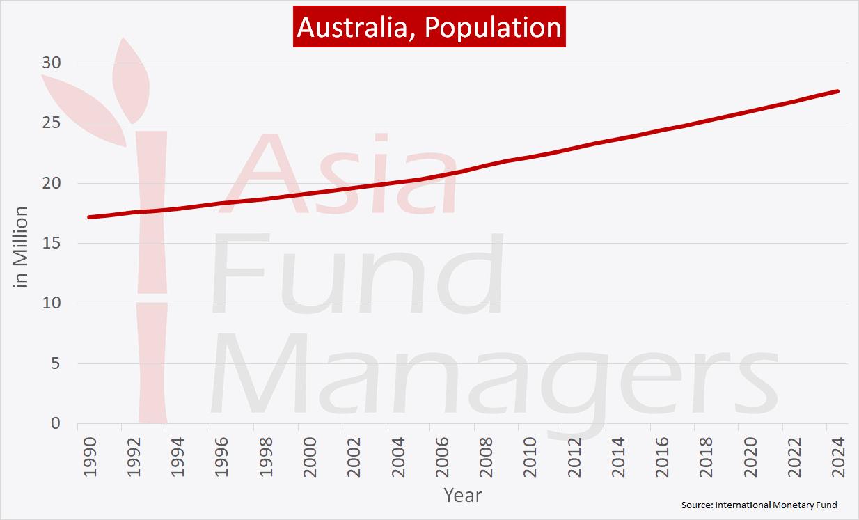 Australia Economy - Population