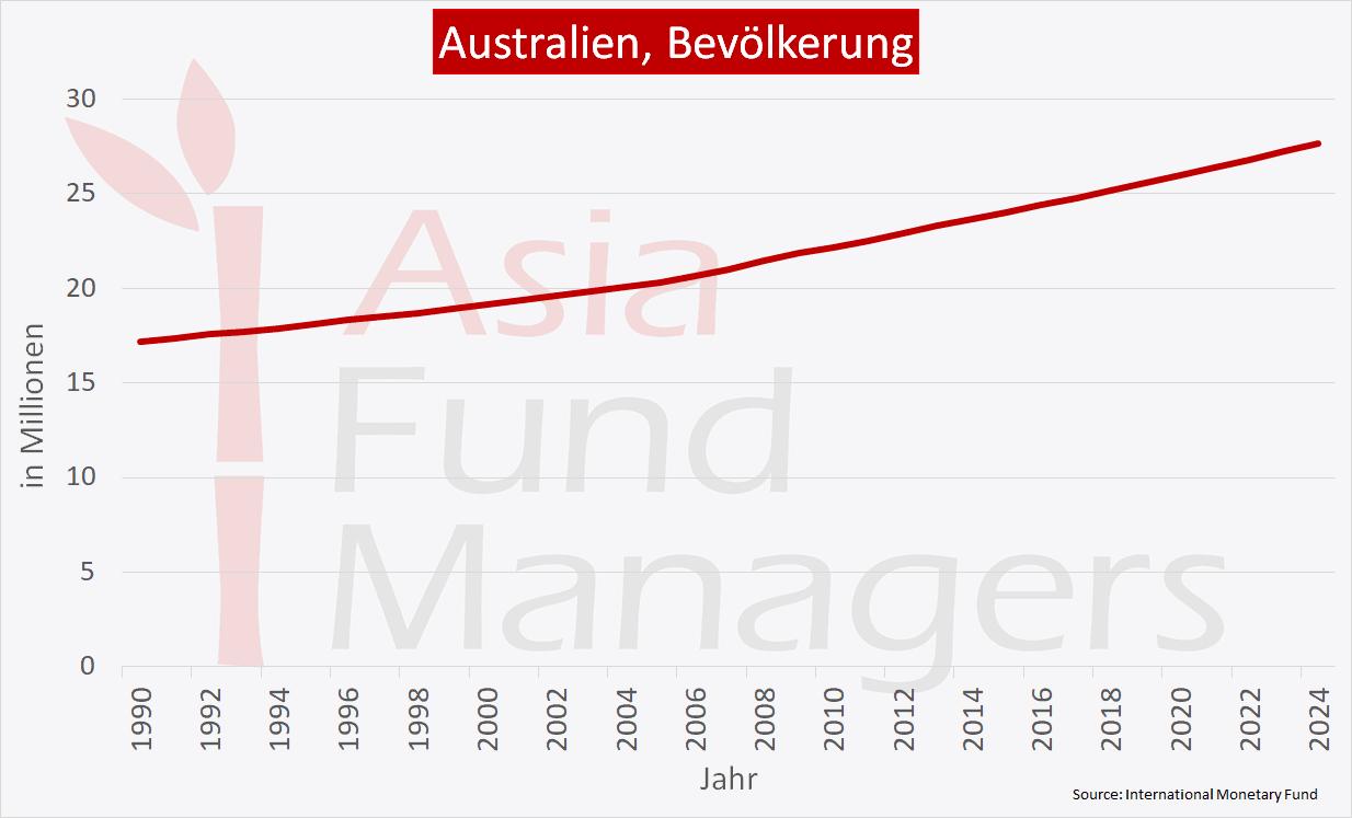 Australien Wirtschaft - Bevölkerung