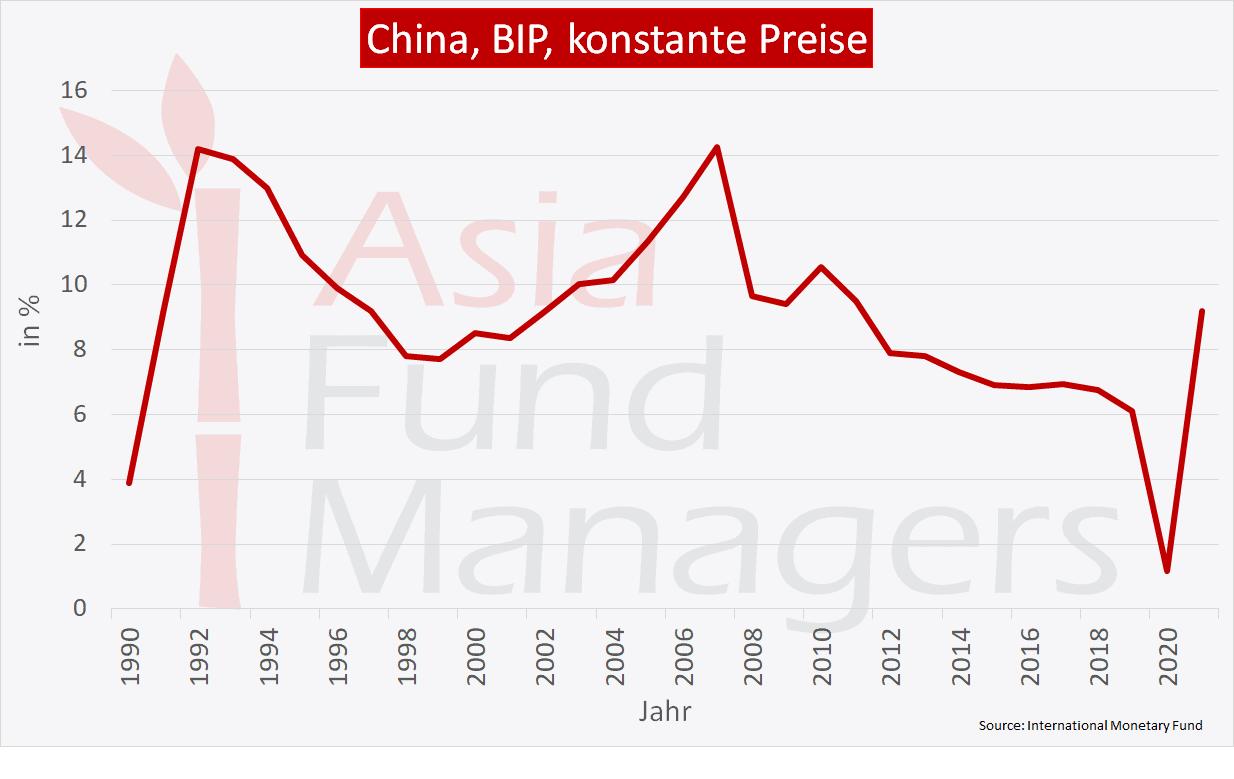 China Wirtschaft: BIP konstante Preise