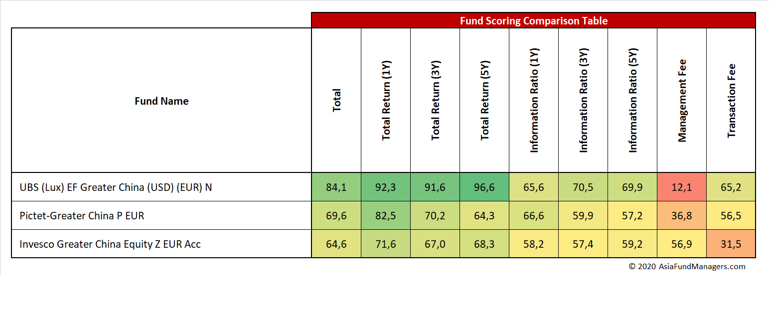 China Equity Funds - Fund Scoring Comparison