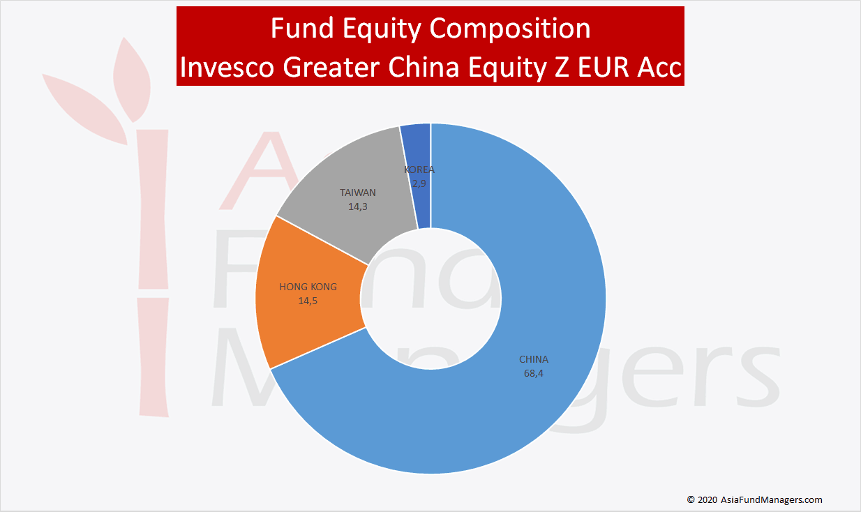 China Equity Funds - Invesco Greater China Equity Z EUR Acc - Equity Composition