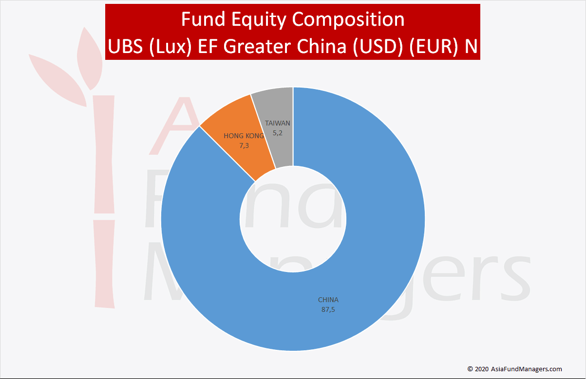 China Equity Funds - UBS Lux EF Greater China USD EUR N - Equity Composition