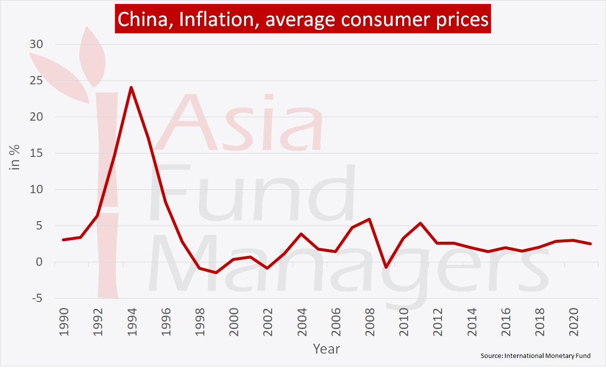China economy: Inflation