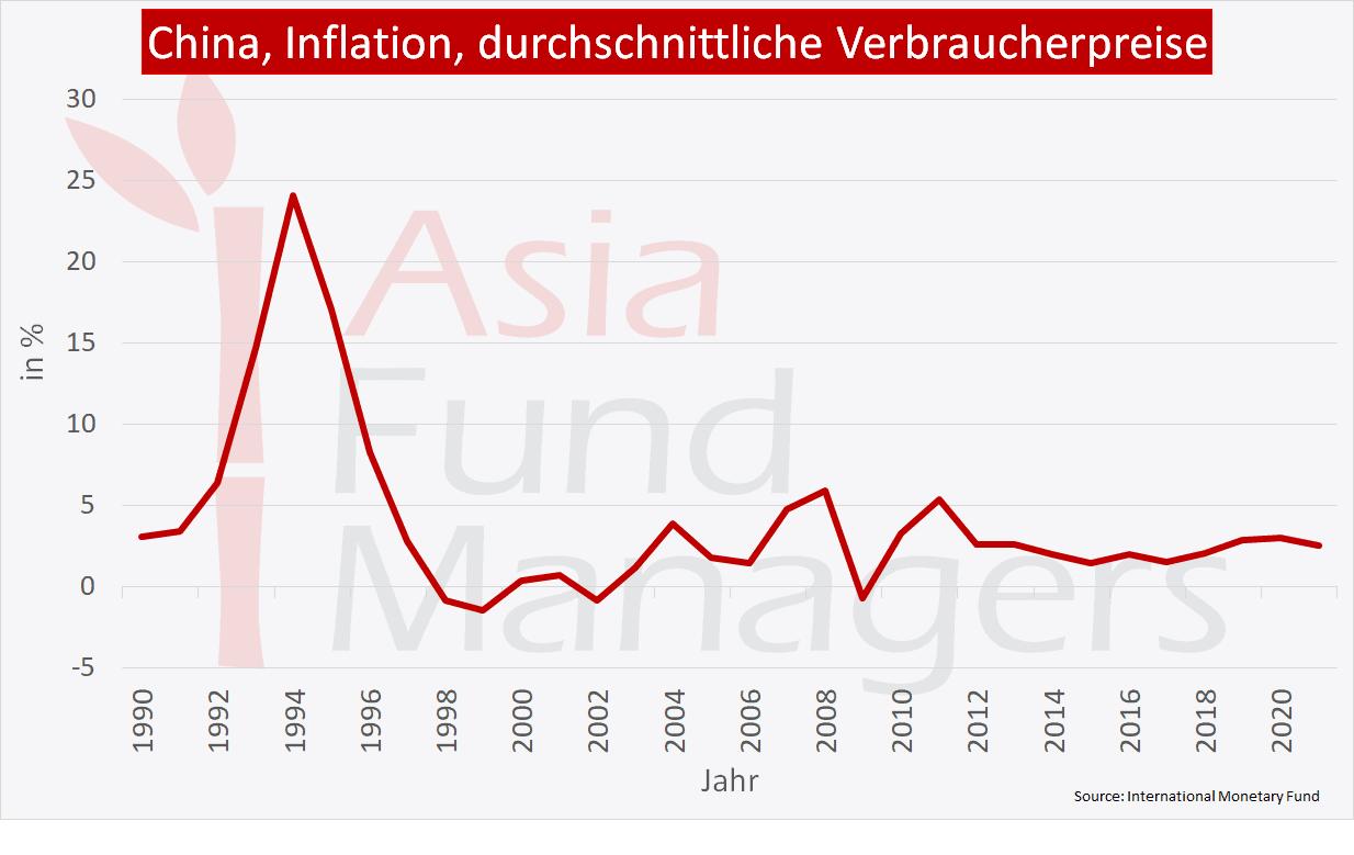 China Wirtschaft: Inflation