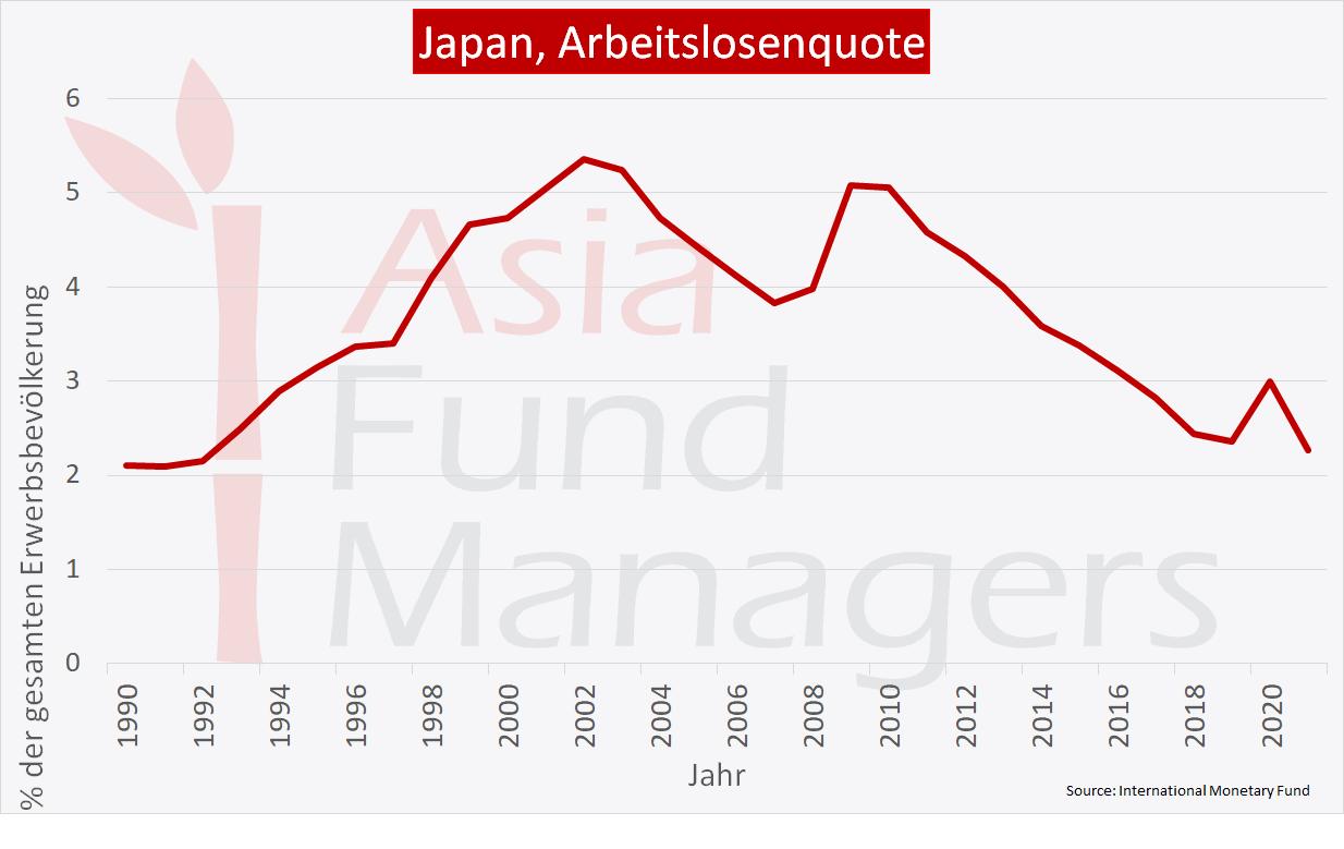Japan Wirtschaft: Arbeitslosenquote
