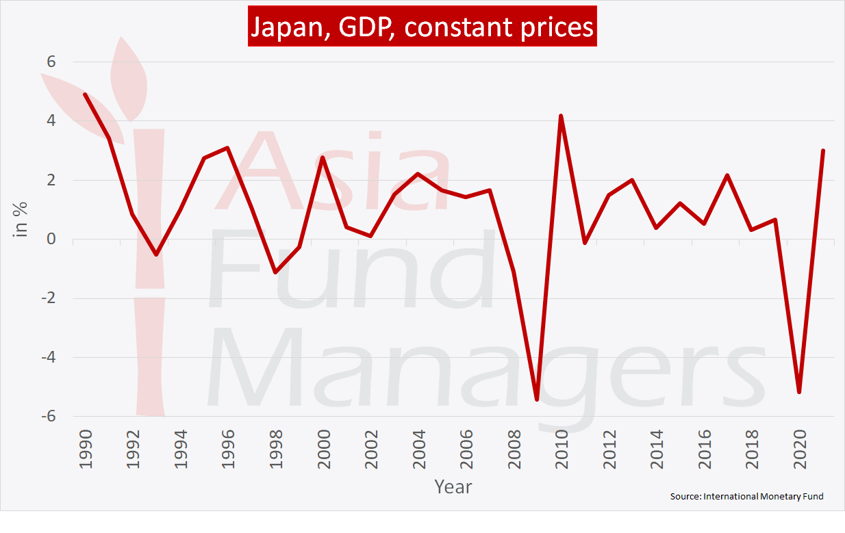 Japan economy: GDP constant prices