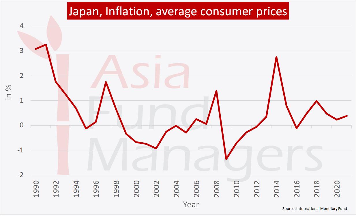 Japan economy: Inflation