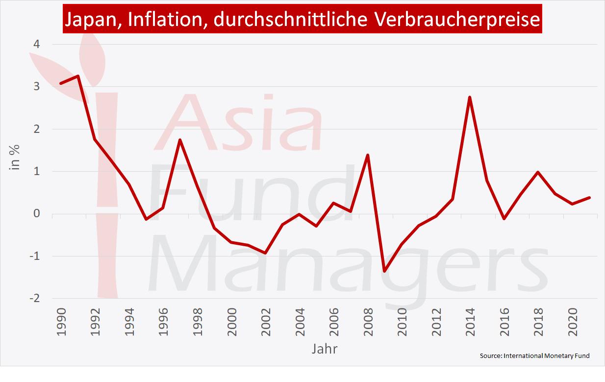 Japan Wirtschaft: Inflation