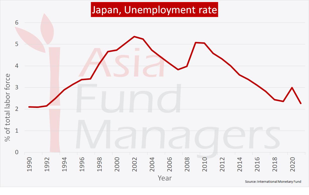 Japan economy: Unemployment rate