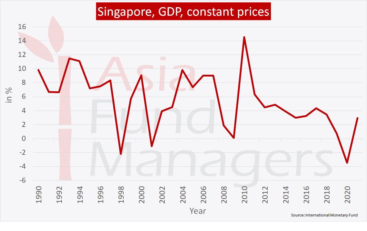 Singapore economy: GDP constant prices