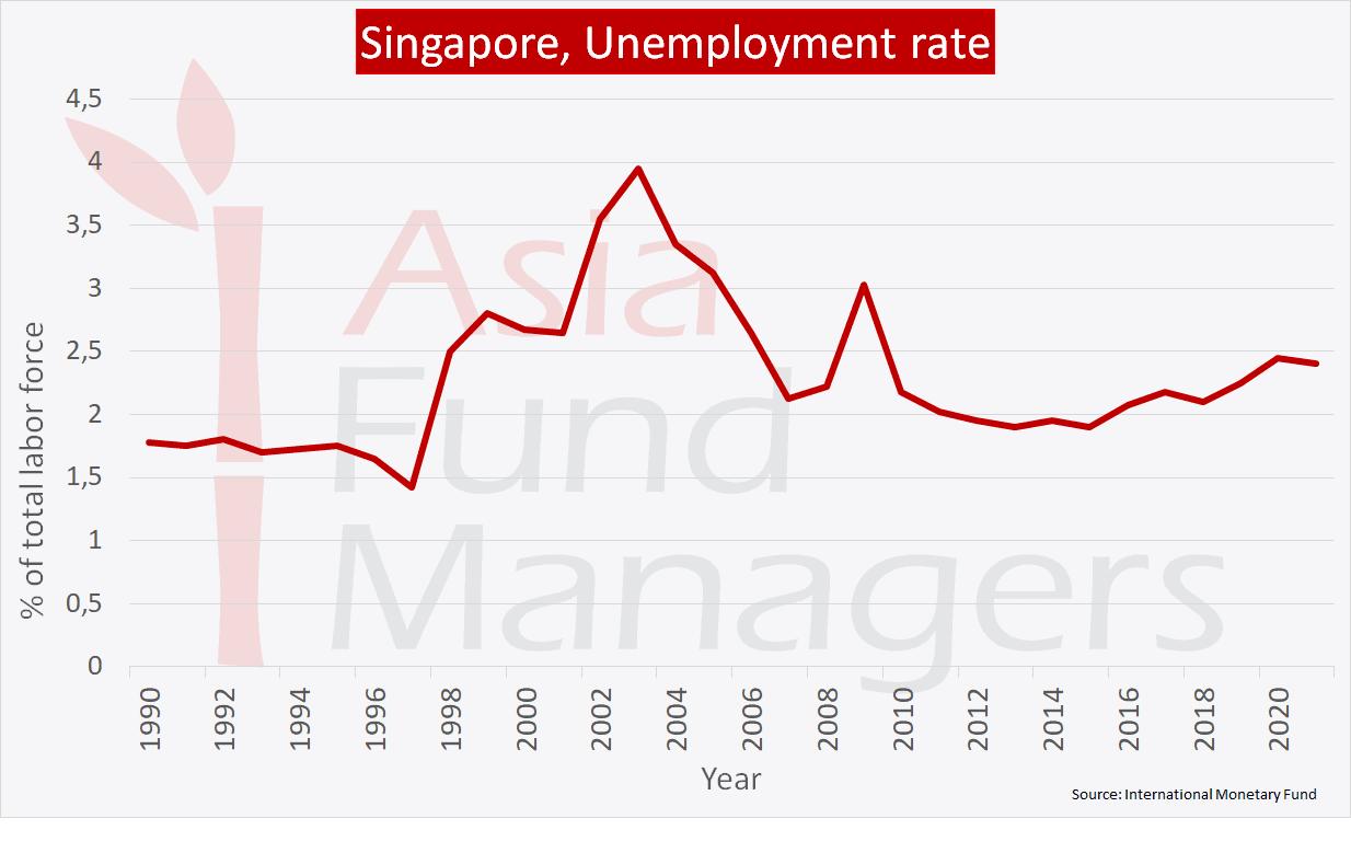 Singapore economy: Unemployment