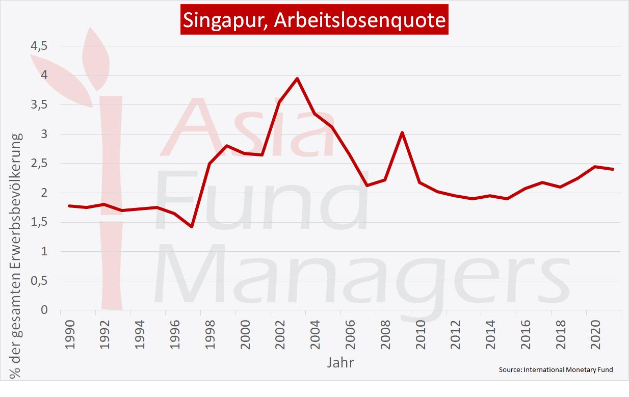 Singapur Wirtschaft: Arbeitslosenquote
