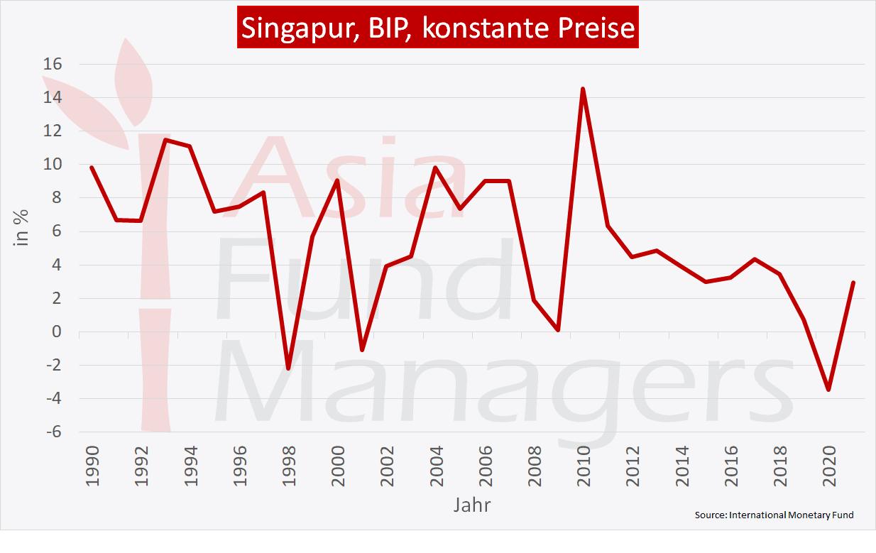 Singapur Wirtschaft: BIP konstante Preise
