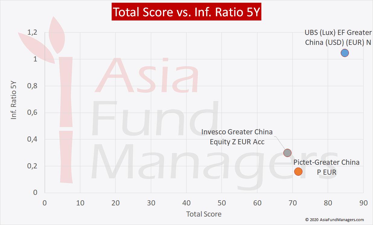 Total Score vs. Inf Ratio 5Y