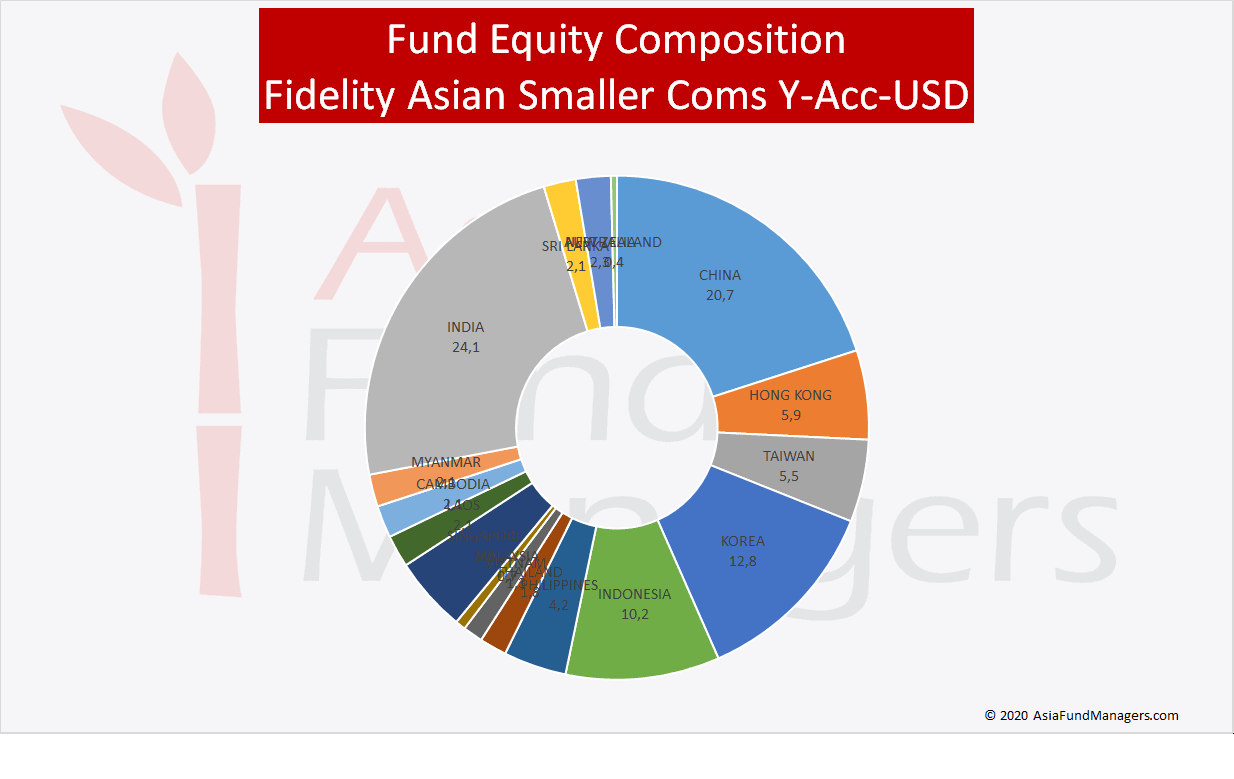 Asia Small Caps- Fidelity Asian Smaller Coms Y-Acc-USD - Equity Composition