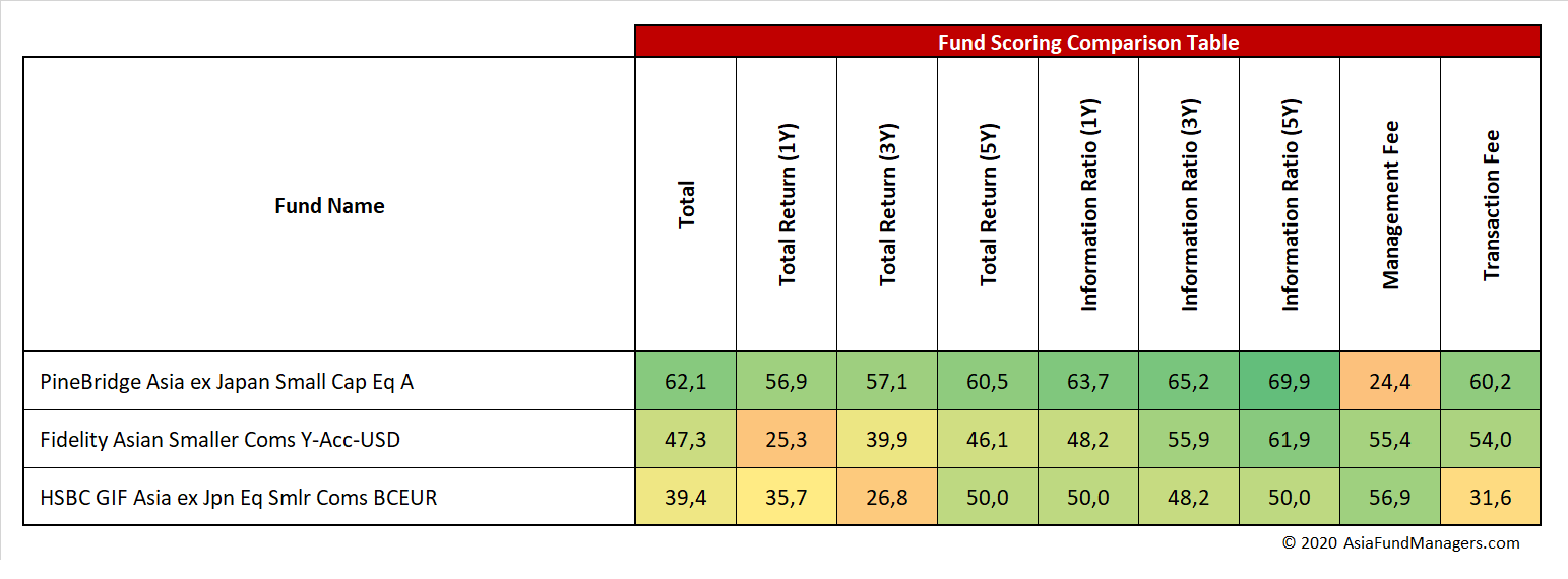 Asia Small Caps- Fund Scoring Comparison Table