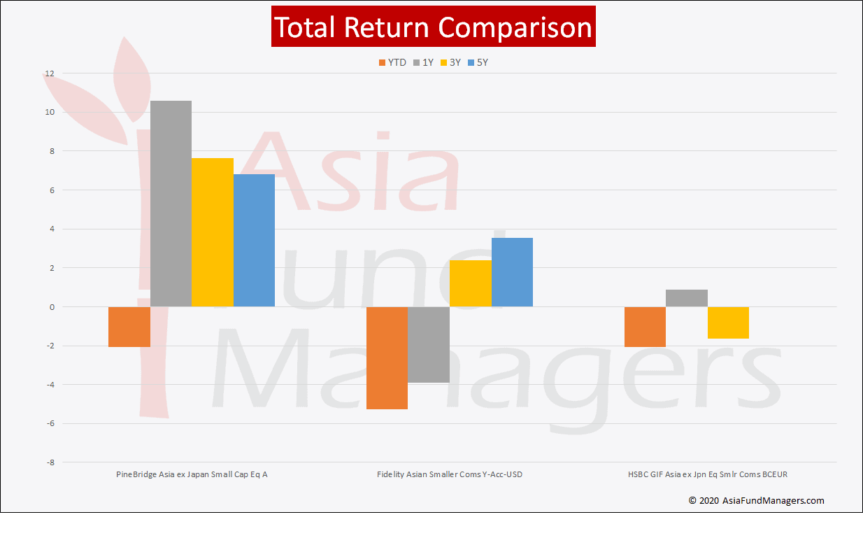 Asia Small Caps- Total Return