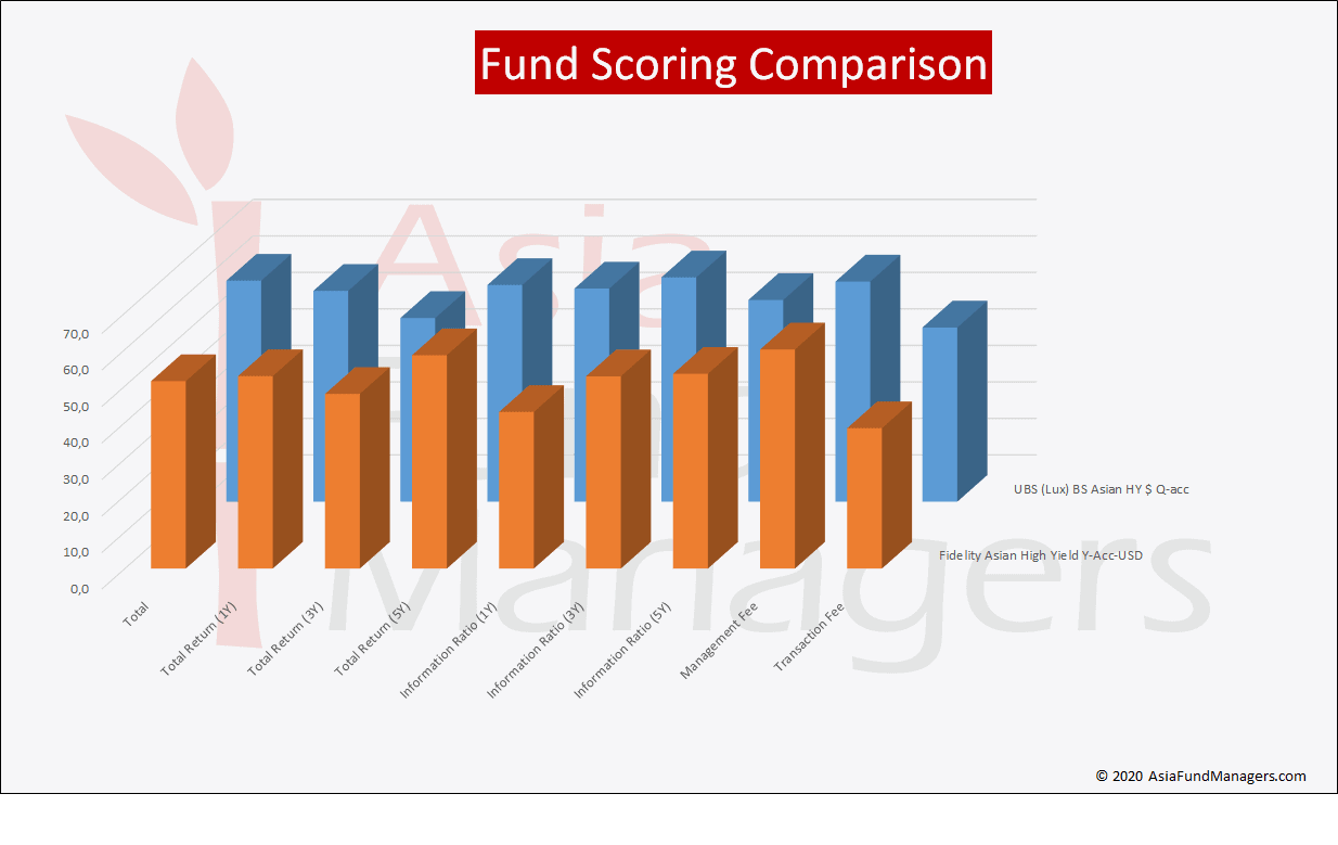 Asian High Yield Funds- Fund Scoring Comparison