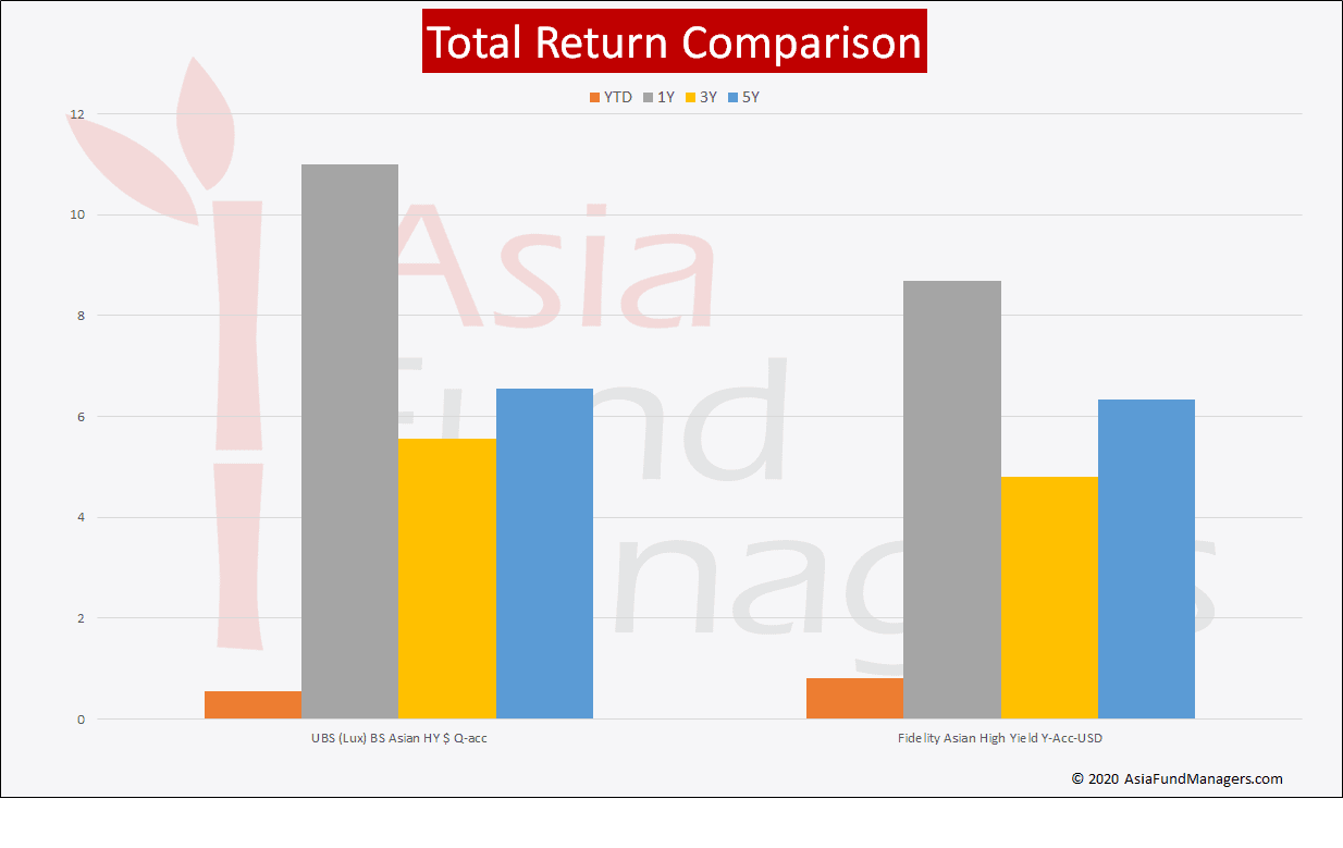 Asian High Yield Funds- Total Return