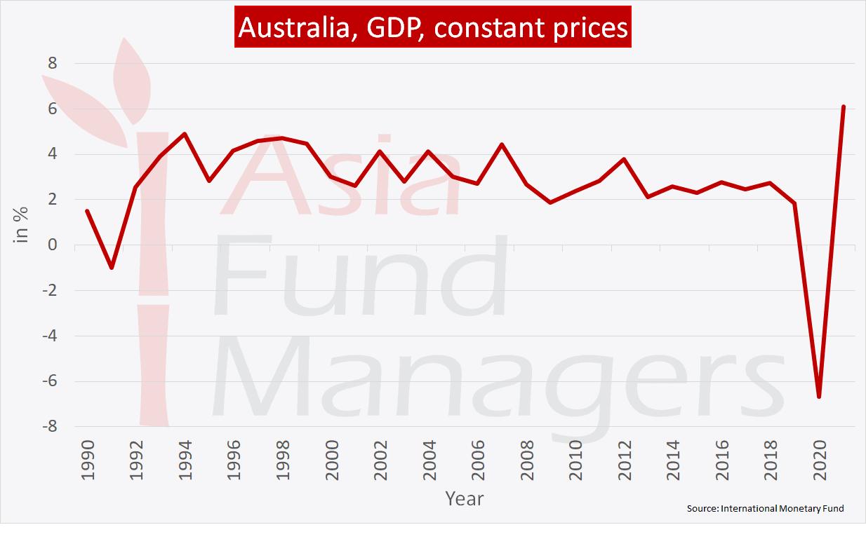 Australia economy: GDP constant prices