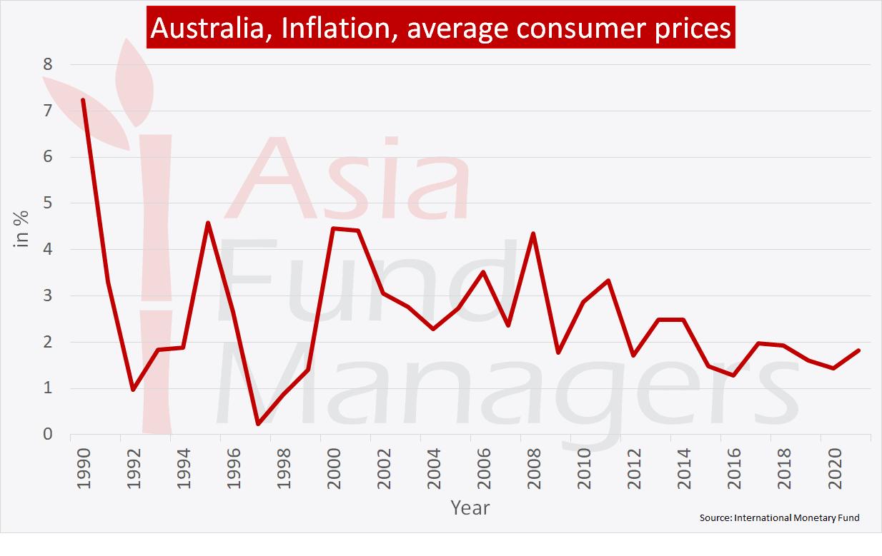 Australia economy: Inflation