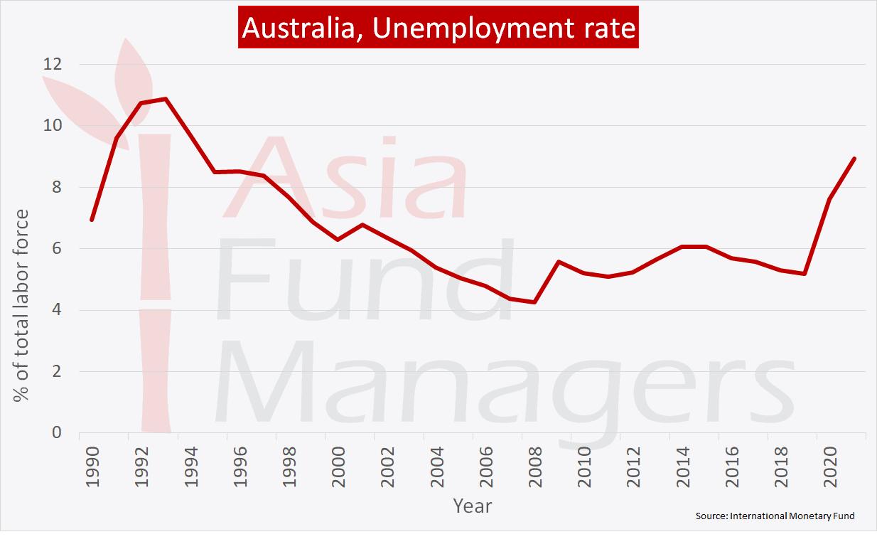 Australia economy: Unemployment