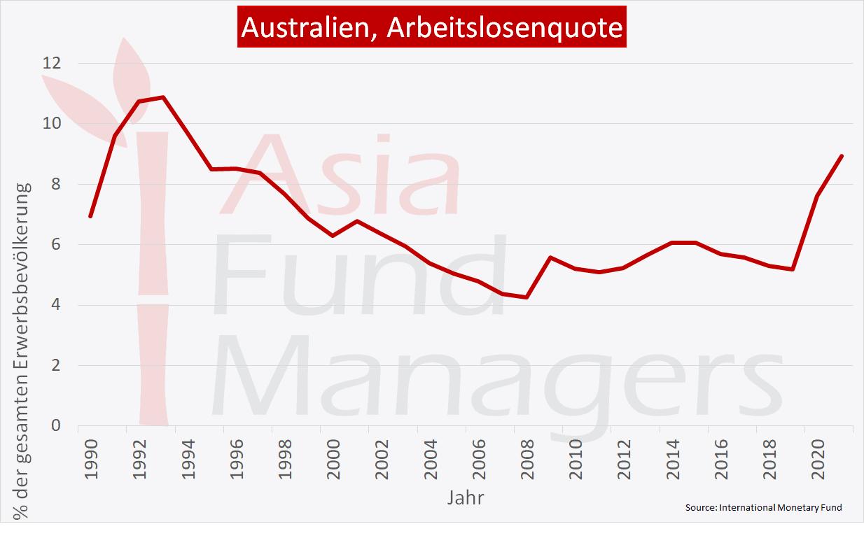Australien Wirtschaft: Arbeitslosenquote