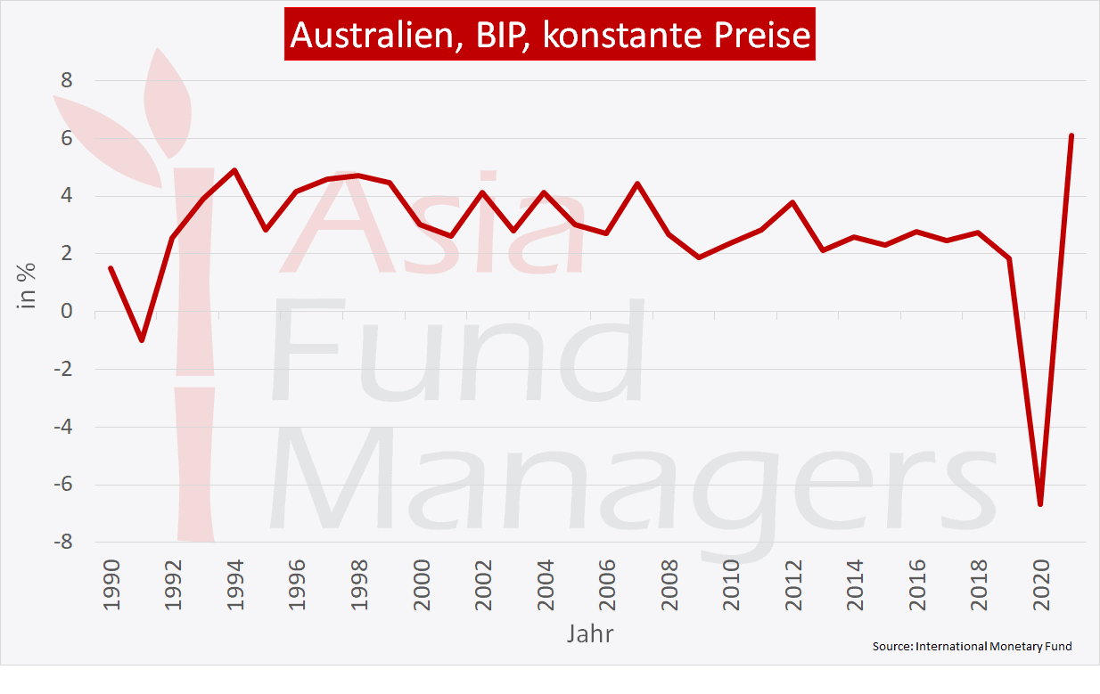 Australien Wirtschaft: BIP, konstante Preise