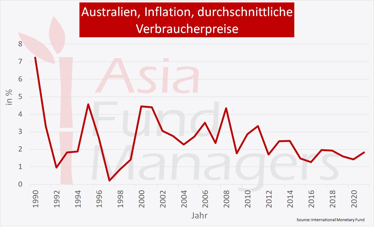 Australien Wirtschaft: Inflation