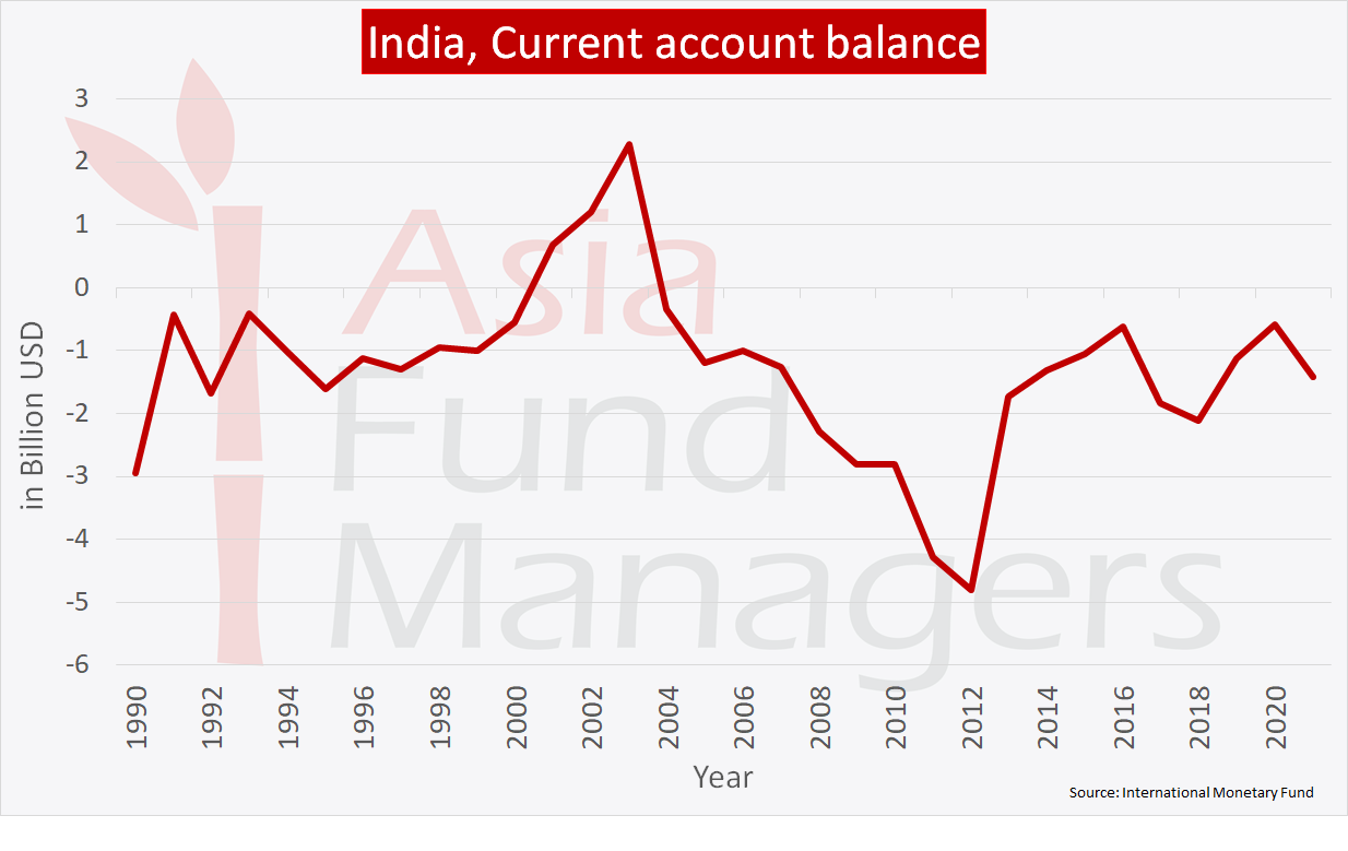 India economy: Current account balance