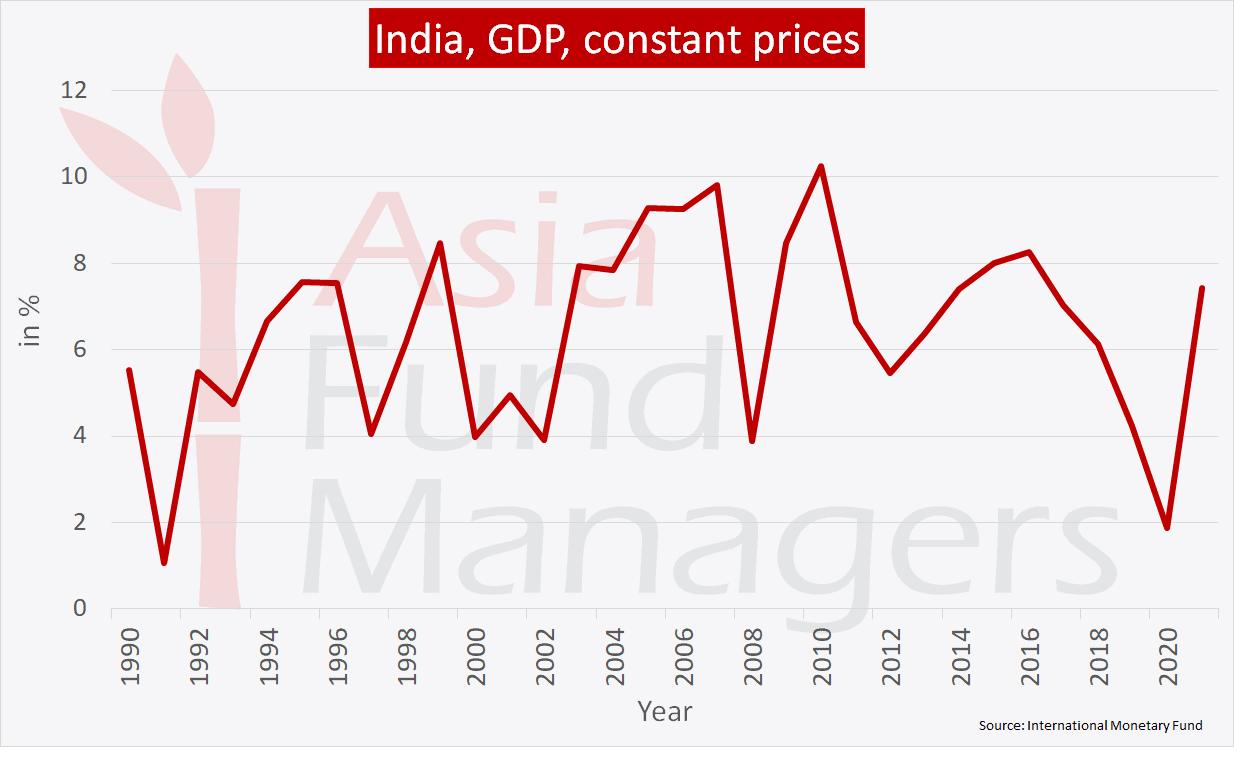 India economy: GDP constant prices