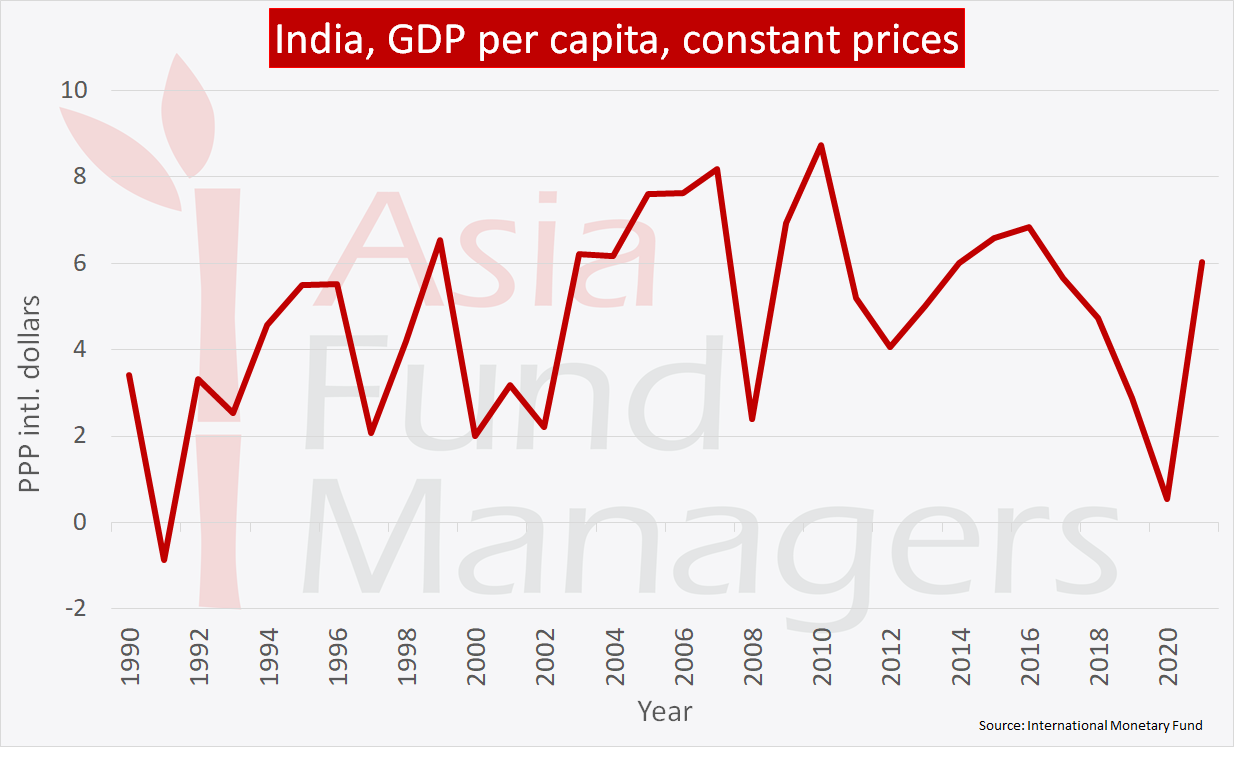 India economy: GDP per capita, constant prices