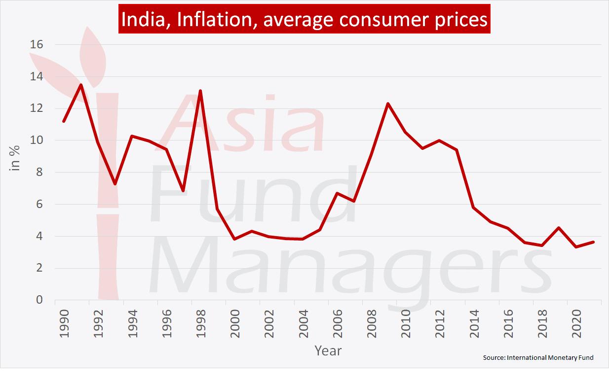 India economy: Inflation
