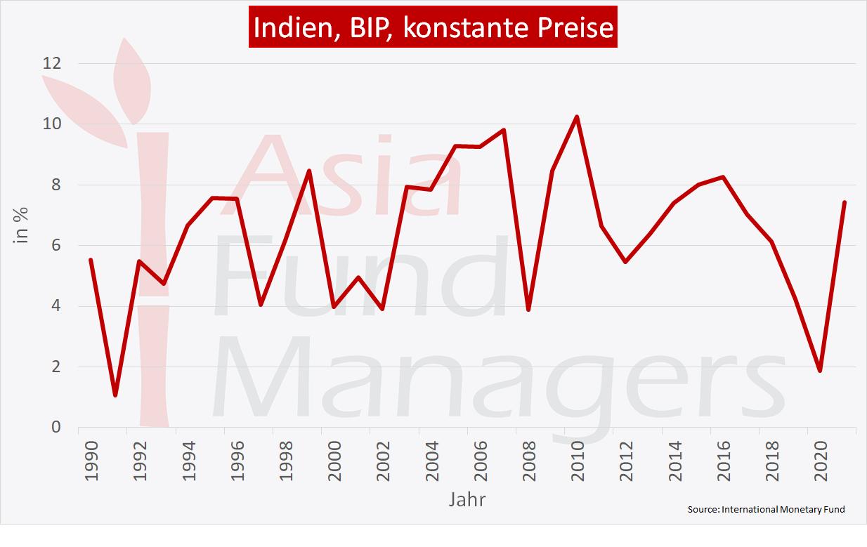 Indien Wirtschaft: BIP konstante Preise
