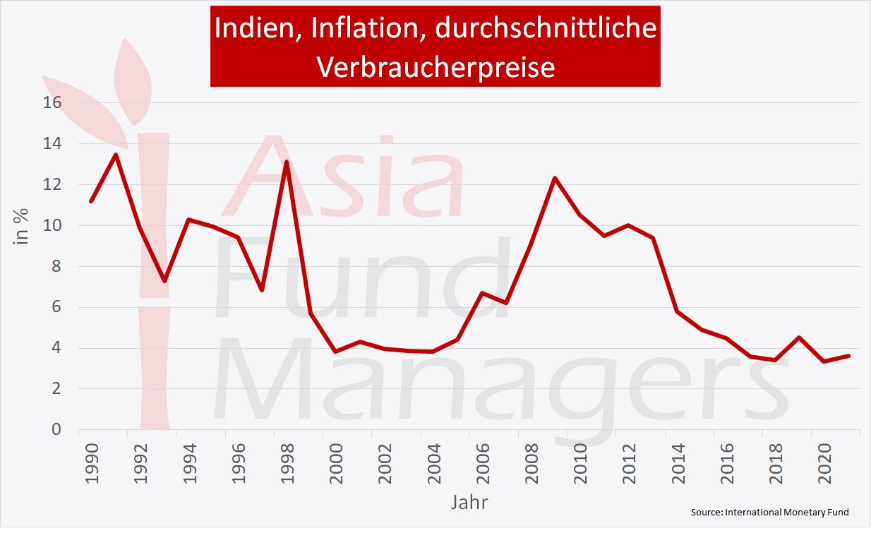 Indien Wirtschaft: Inflation