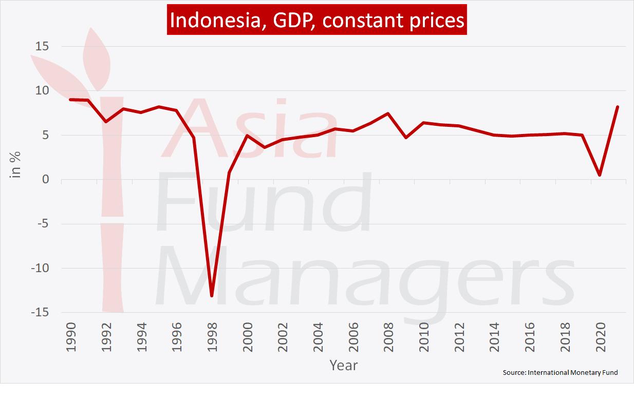 Indonesia economy: GDP constant prices