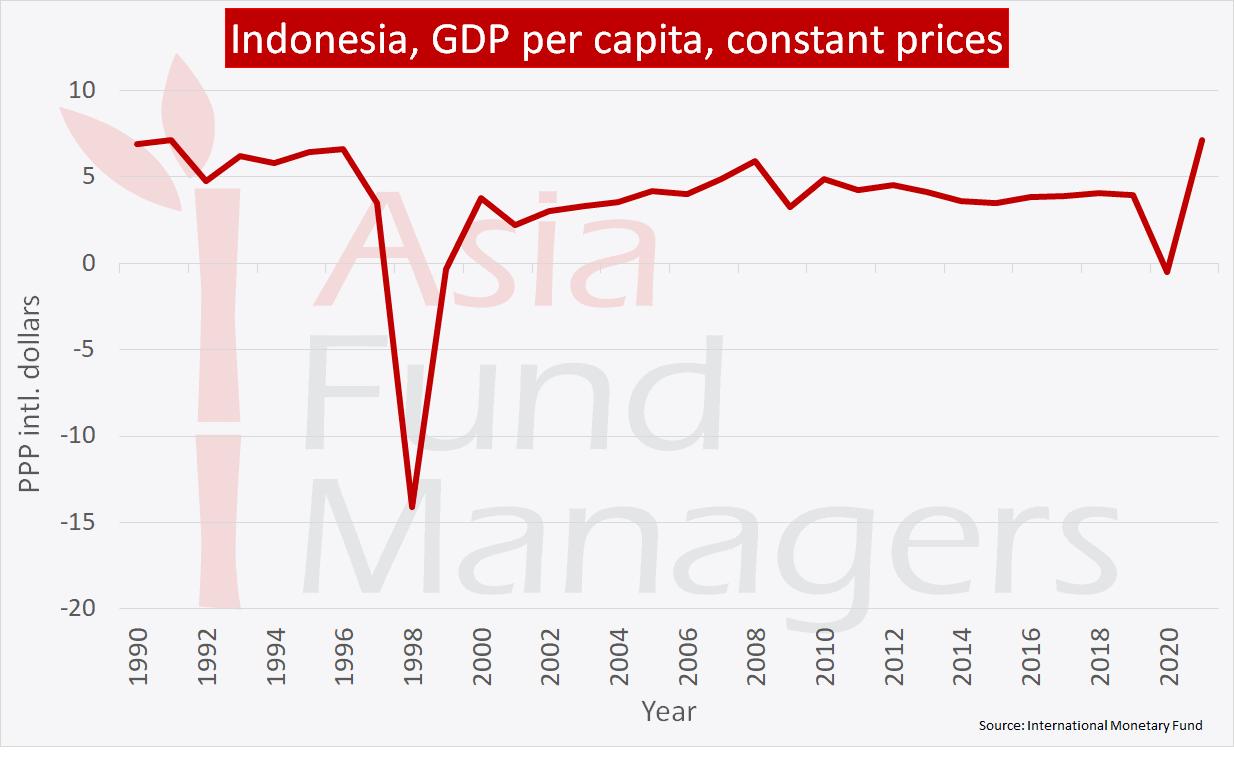 Indonesia economy: GDP per capita