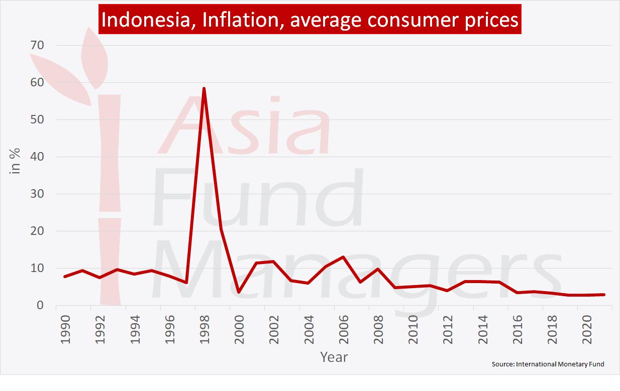 Indonesia economy: Inflation