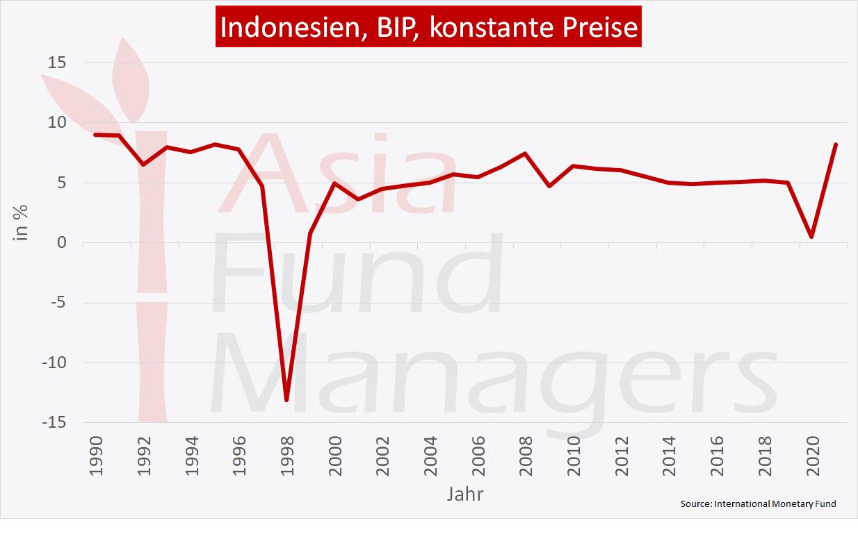 Indonesien Wirtschaft: BIP konstante Preise