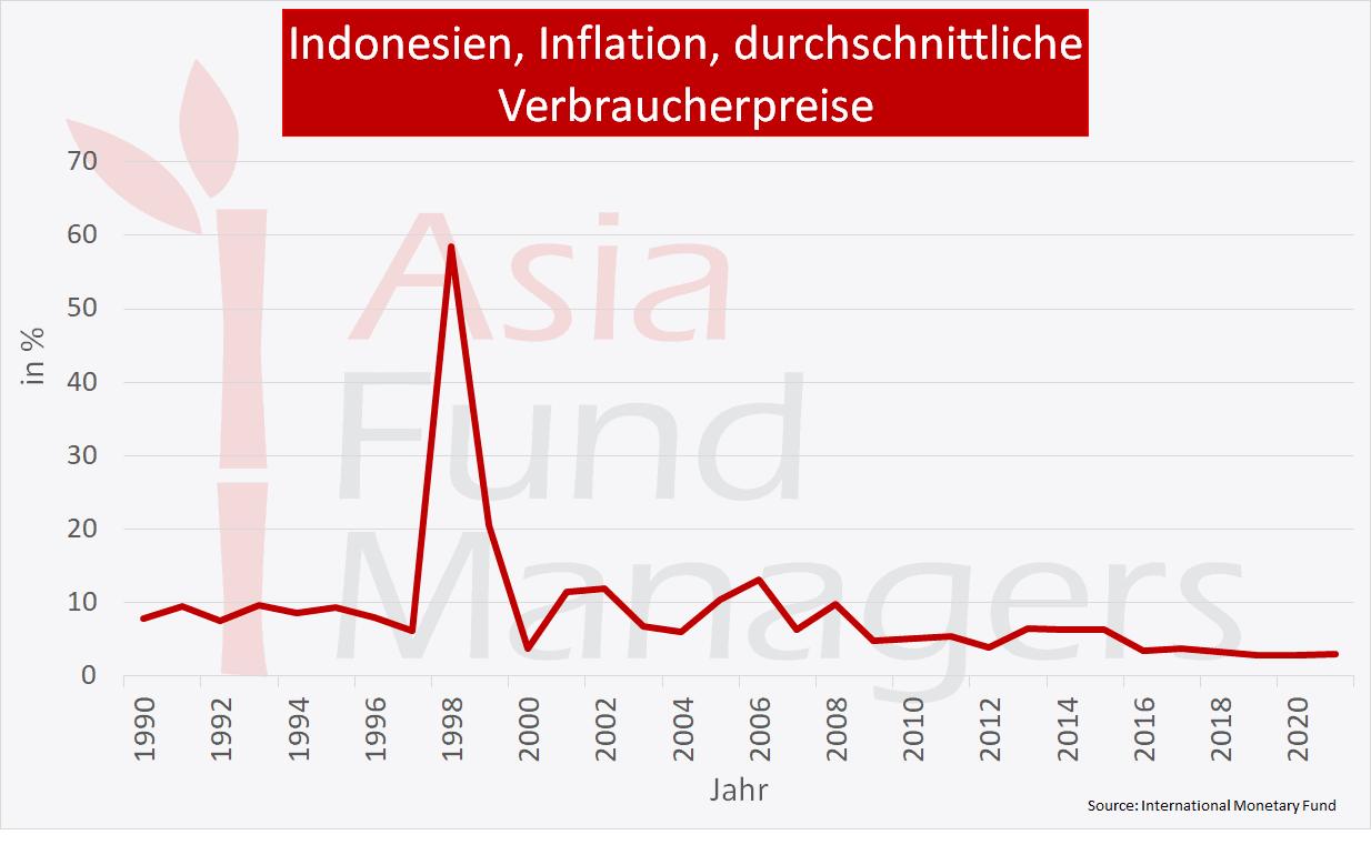 Indonesien Wirtschaft: inflation