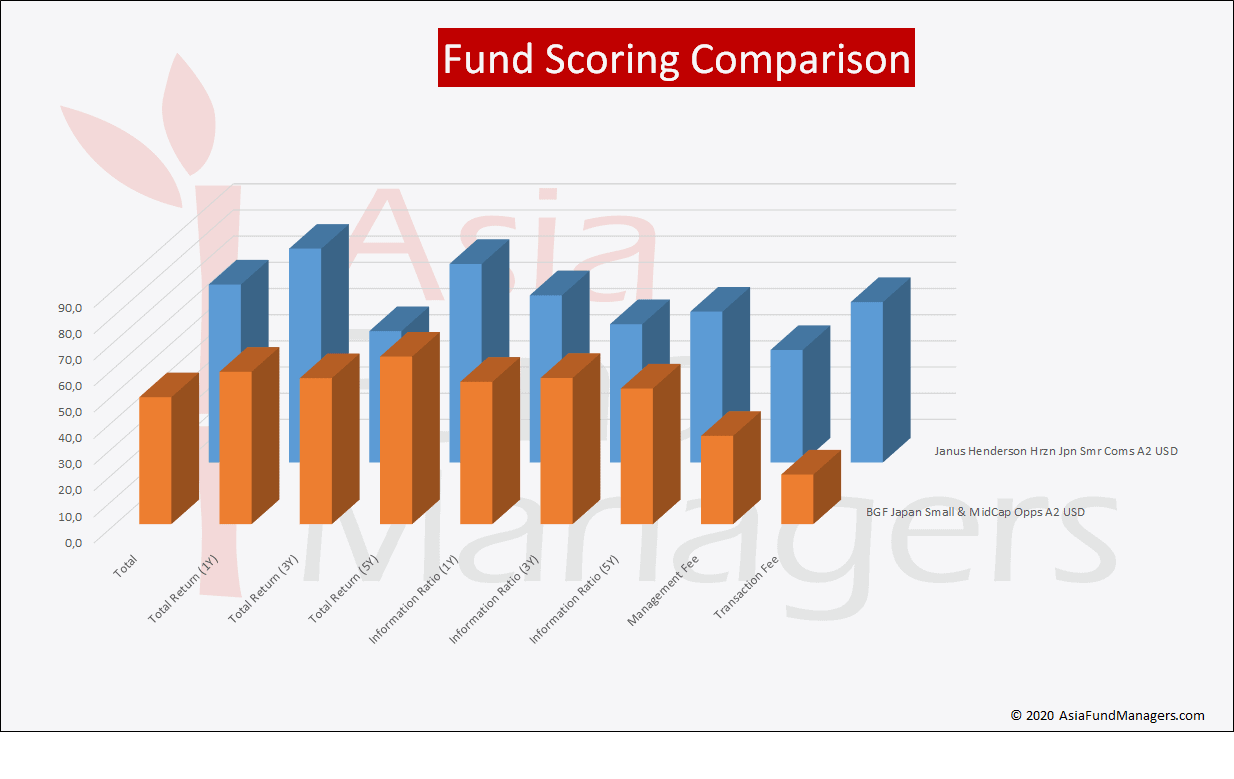Japan Small Cap- Fund Scoring Comparison