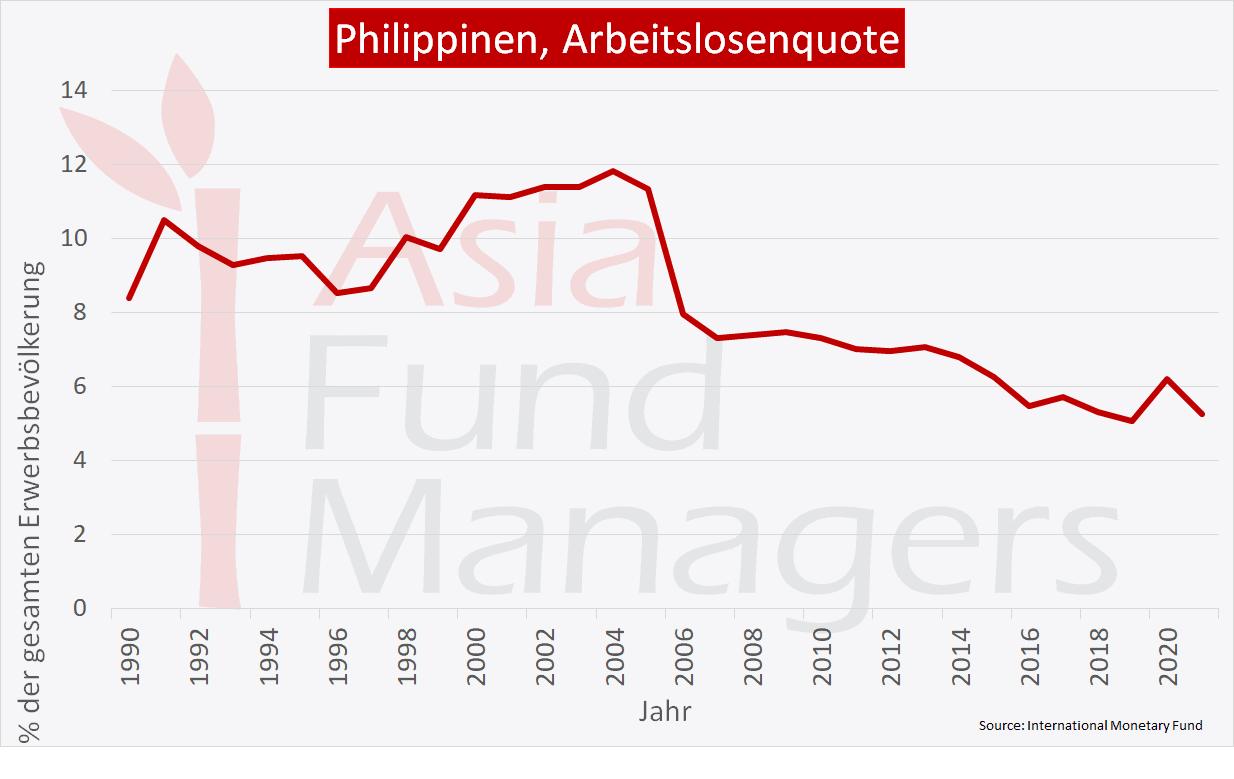 Philippinen-Arbeitslosenquote
