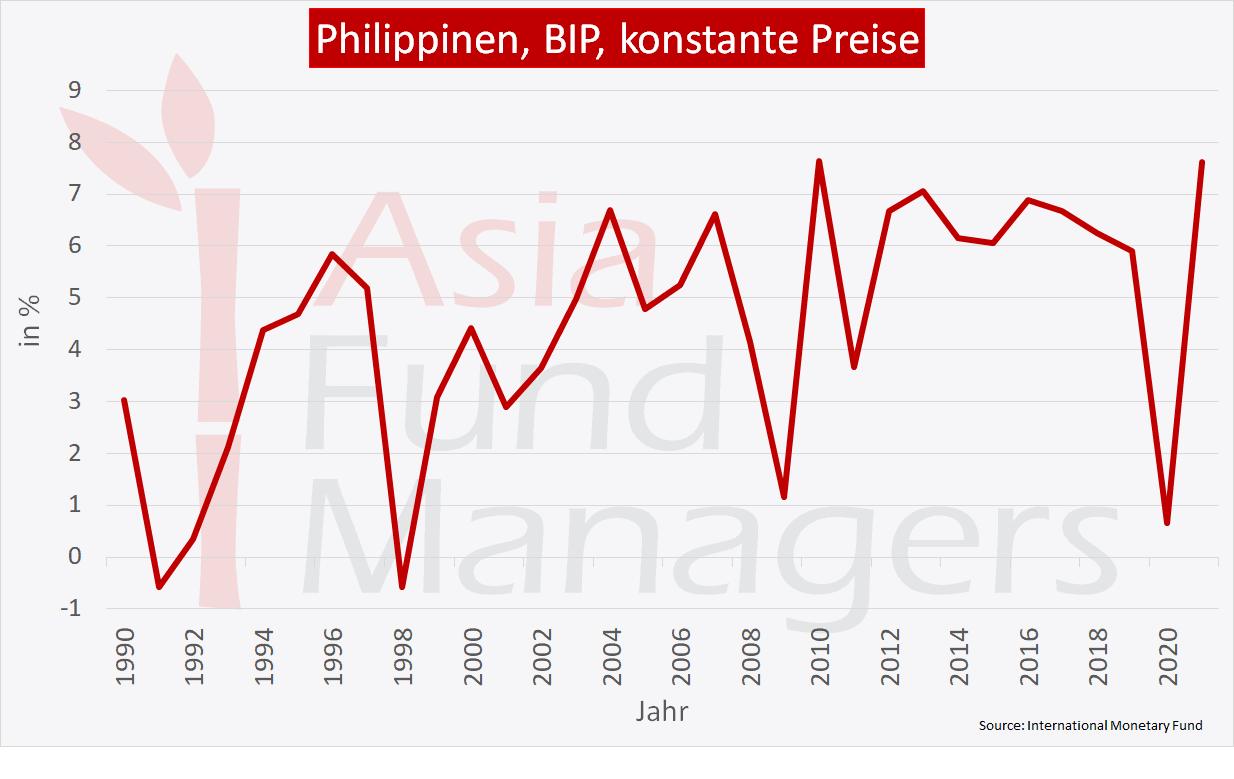 Philippinen Wirtschaft: BIP konstante Preise