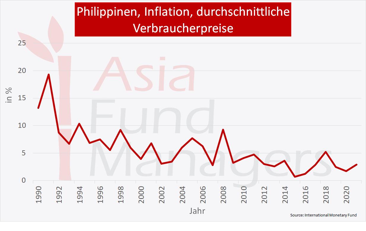 Philippinen Wirtschaft: Inflation