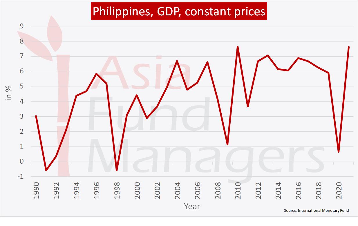 Philippines economy: GDP constant prices