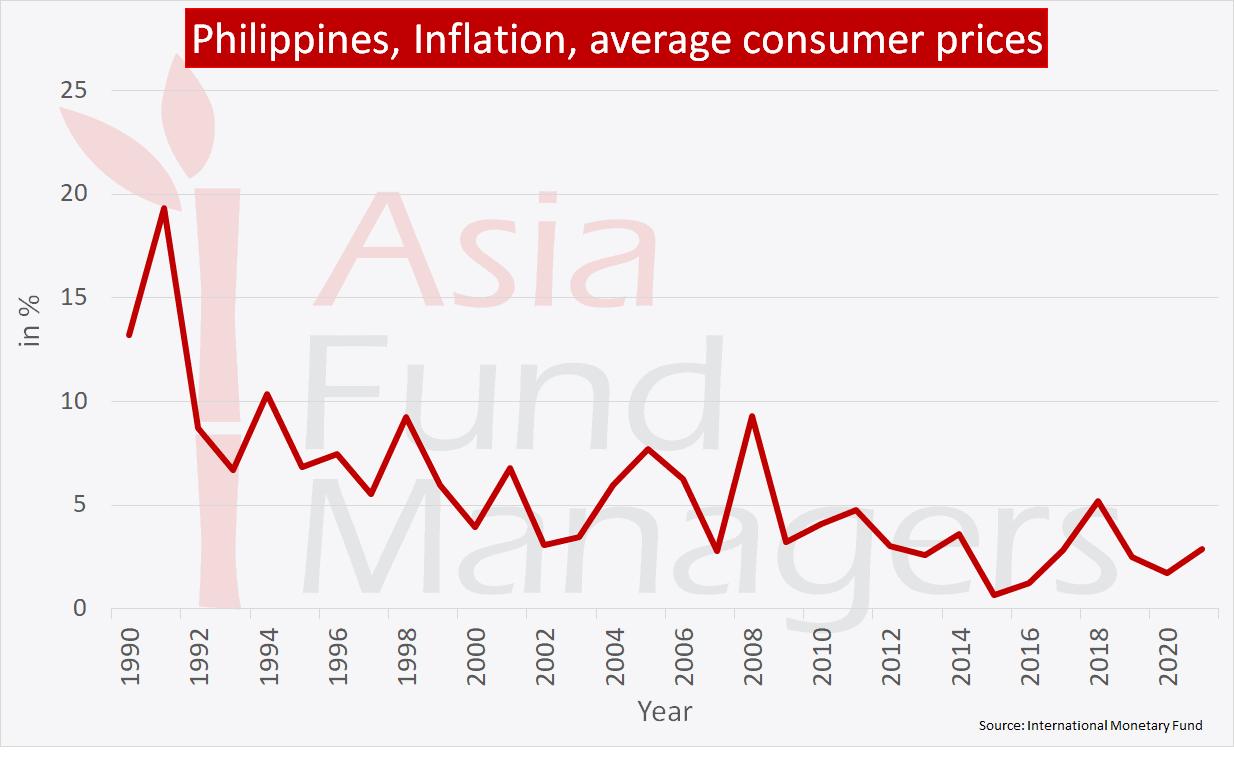 Philippines economy: Inflation