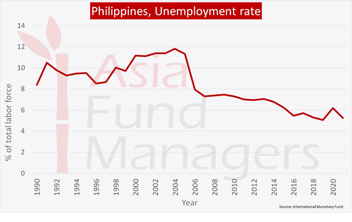 Philippines economy: Unemployment rate
