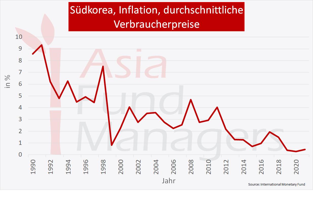 Wirtschaft Südkorea: Inflation, durchschnittliche Verbraucherpreise