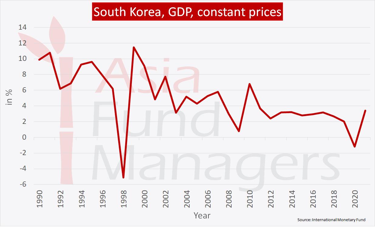 South Korea economy: GDP constant prices